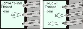 High Low Thread Profile
